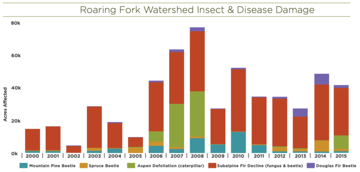 Roaring Fork Watershed Insect & Disease Damage